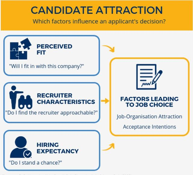 Why likeable recruiters increase candidate acceptance levels featured image