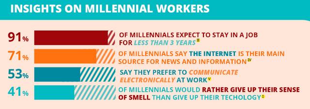 Millennial Management featured image
