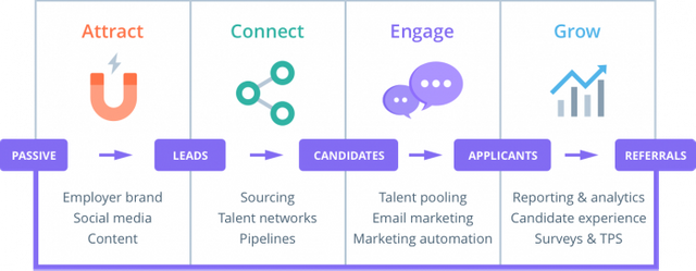 The Candidate Journey; a starter for 10 featured image