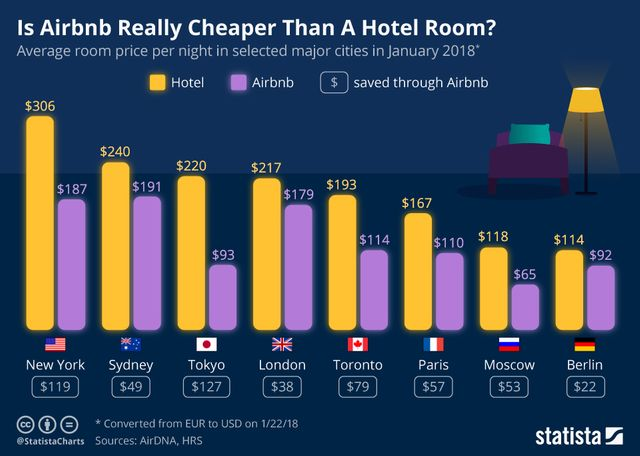 How much does Airbnb save guests over hotels? featured image
