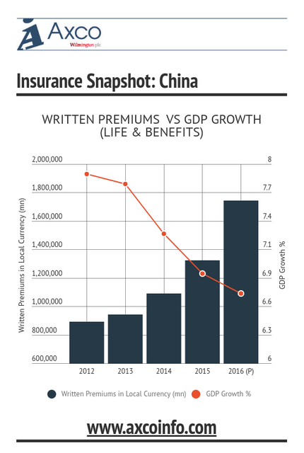 China L&B Market Growth Since 2012 featured image