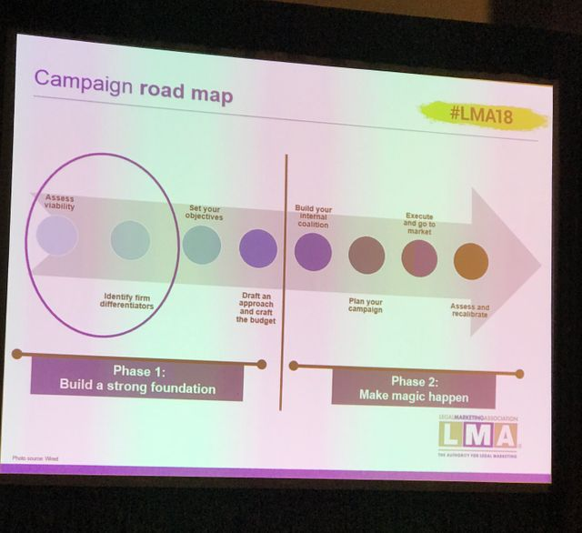 How to build a winning marketing campaign with Hogan Lovells featured image