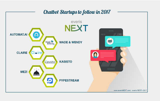 Top Chatbot Start Ups in 2017 featured image