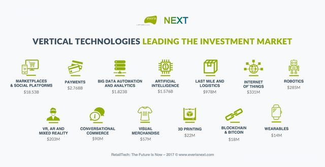 The future of Retail: are you ready to be part of the Retail Tech revolution? featured image