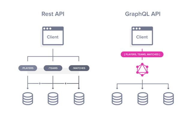 GraphQL – is it the new REST? (Part 4 of 4) featured image