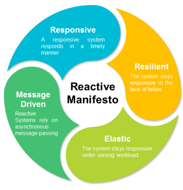 Reactive architecture & streams featured image