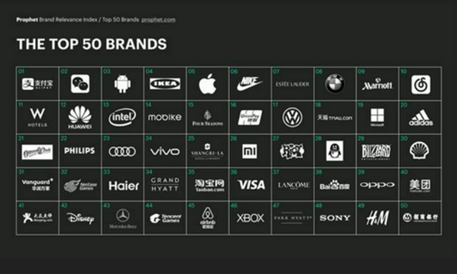 The Top 50 Brands in China featured image