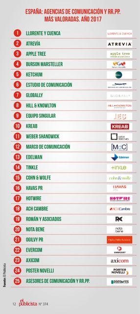 Hotwire entre las 20 mejores agencias de comunicación de España en 2017 featured image