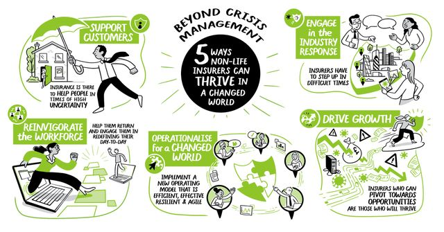 Beyond Crisis Management: How Non-life Insurers Can Thrive in a Changed World featured image