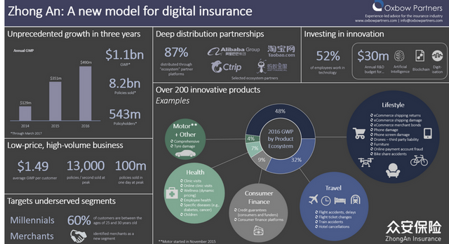"""Will """"Zong An"""" replicate its insurance innovation in the US & Europe? featured image"""