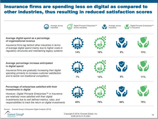 Why are insurers spending less on digital than other industries? featured image