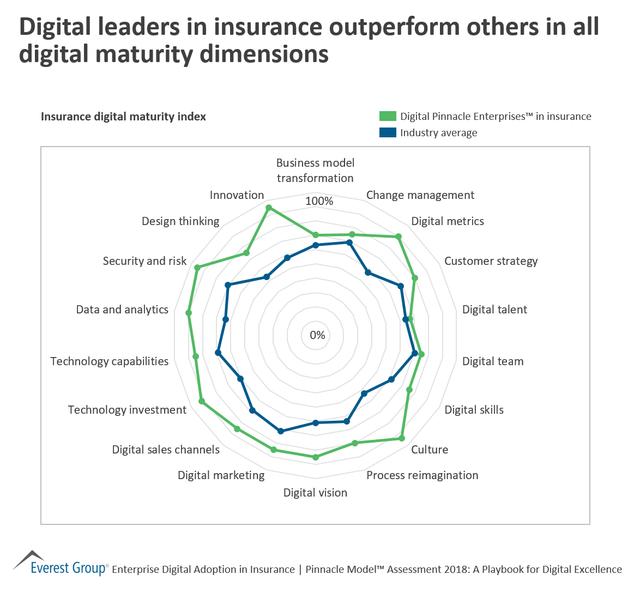 Biggest gaps between Digital Leaders & Average Insurers? You may be surprised featured image