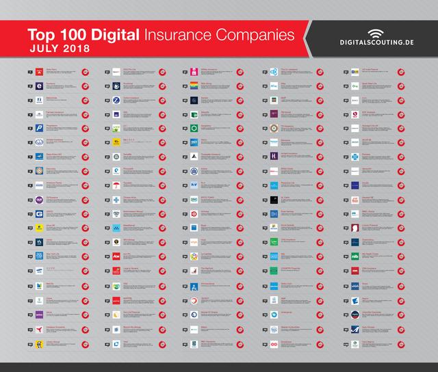 Top Global 100 Digital Insurance Companies featured image