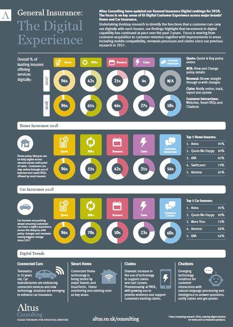 General Insurance - Digital Research 2018 - Digital Ranking featured image