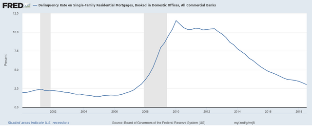 Student Loan Delinquency Surges Above $166B featured image
