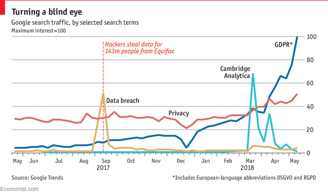 GDPR Drives Interest in Privacy? featured image