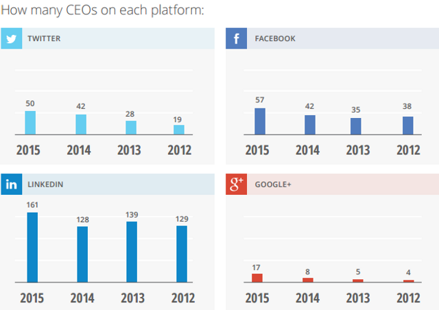 With Social Media used by 40% of the Worlds Population ... So Where is Your CEO? featured image