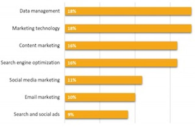 Can Marketing Continue to Spend, Spend, Spend ?.... featured image