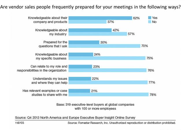 Why Don't Buyers Want To Meet With Your Salespeople? featured image
