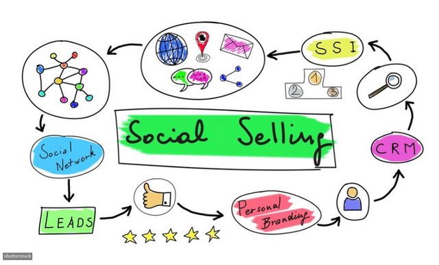 3 Ways Social Selling Can Supercharge Your Sales Team featured image