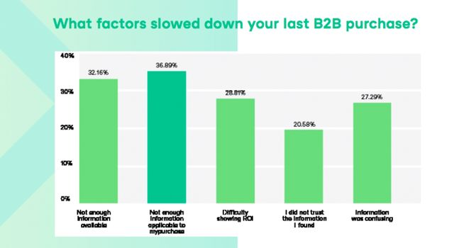 New Research: 70% of B2B Buyers said they still want to Interact with a Sales Representative featured image
