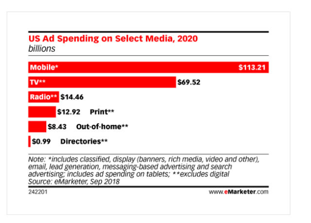 And Nobody Cares! - Mobile Ad Spending to Surpass All Traditional Media Combined by 2020 featured image