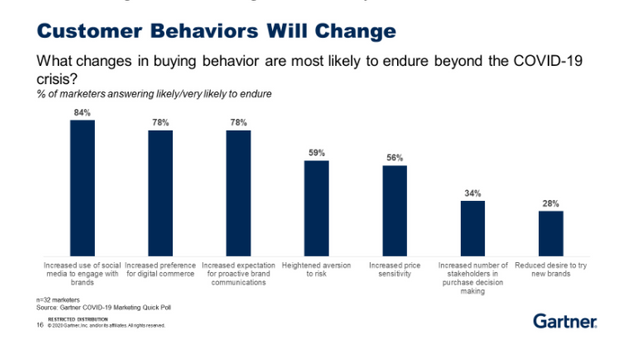 What Changes in Buyer Behaviour are Most Likely to Endure Beyond the Covid19 Crisis? featured image