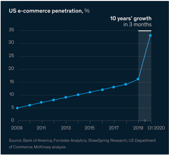 How We Experienced 10 years' Worth of Digital Growth in Just Three Months featured image