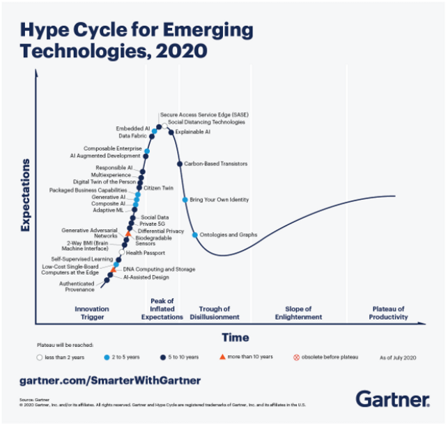 Is The Gartner Hype Cycle .... Just Hype featured image