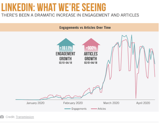 Marketers: Change how you Approach Social Media in the Post-COVID-19 World featured image