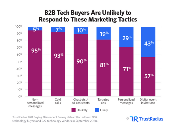 Research: The 2021 B2B Buying Disconnect featured image