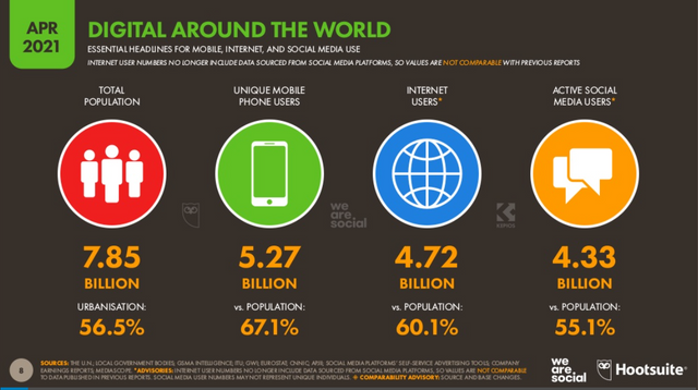 The state of digital in April 2021 - Maybe social media isn't a fad featured image