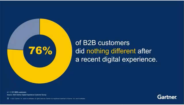 76% of B2B customers did nothing after seeing your website, your brochures and your posts ... does that not scare you? featured image