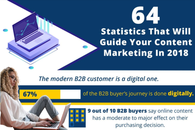 B2B content marketing plus video. It's time you woke up! featured image