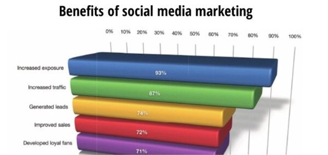 Finance asked me for a sales forecast for the social strategy - Help! featured image