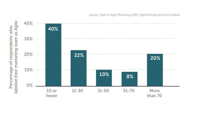Why Agile Marketing is Another Superpower, And Increases Revenues by 30% featured image