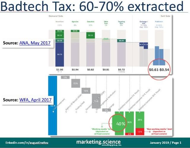 Why Ad Tech is a 70% 'Bad Tech' Tax? featured image