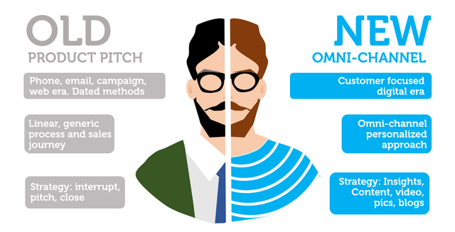 New Normal in Sales is Omnichannel. Remote. Content. Self-Service. Person. featured image