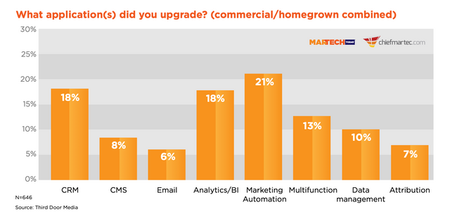 83% of Marketers Rip-and-Replace a Martech app Each Year — Here's Why featured image