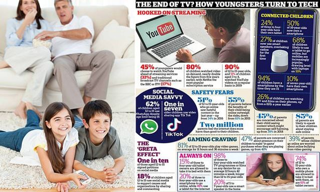 Generation YouTube: One in Four Children Watch no Live TV Opting Instead for Video-Sharing Platforms featured image