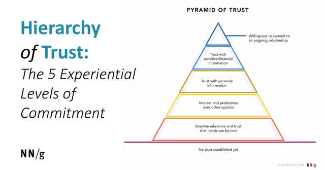 Do People Really, Really Really, Trust Your Brand? - Try This Test featured image