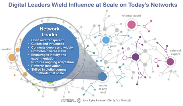 The Most Vital Digital Management Skill: Network Leadership featured image