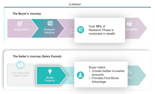 How to Align B2B Buyer & Seller Journeys to Maximize Revenue featured image
