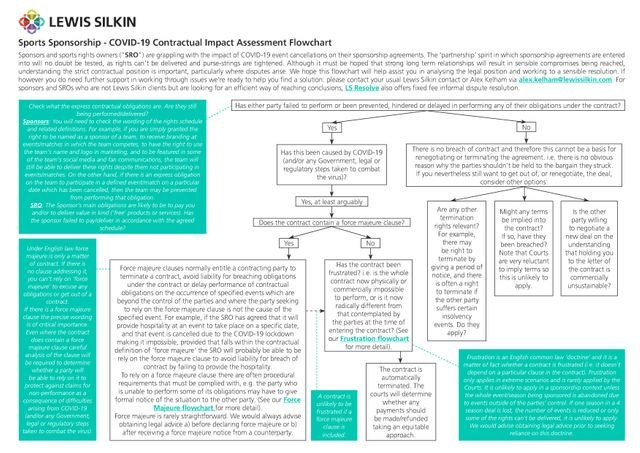 COVID19: Sponsorship Contract Impact Assessment Flowchart featured image