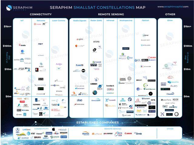 Announcing Seraphim's Smallsat Constellation Market Map featured image