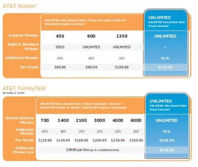 """AT&T Enters Into $60 Million Settlement With FTC Over """"Unlimited"""" Claims featured image"""