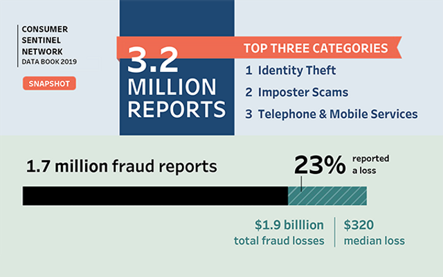 Identity Theft and Imposter Scams Were the Most Common Complaints That the FTC Received in 2019 featured image