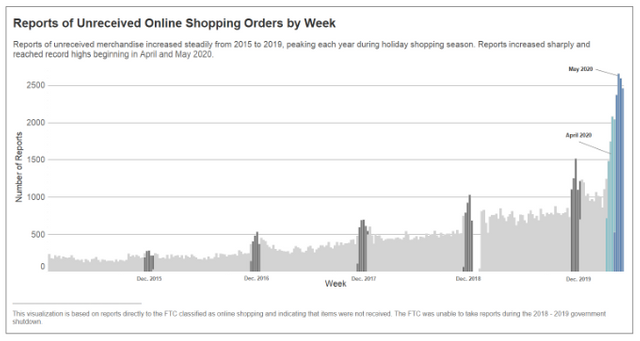 With the FTC Reporting Record Numbers of Complaints About Online Shopping, Are You Complying With the Mail Order Rule? featured image