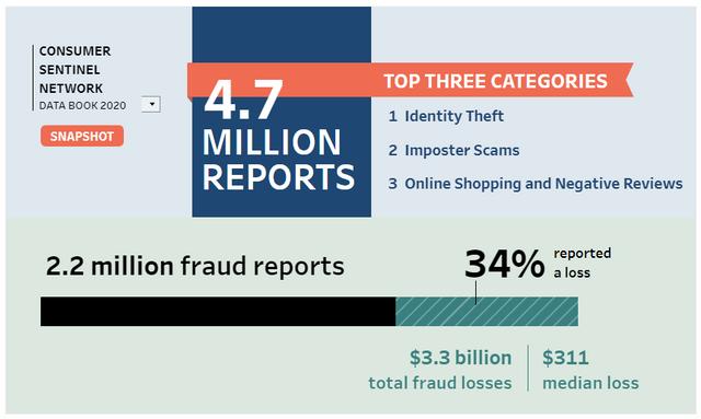 FTC Announces Top Complaint Categories for 2020 featured image