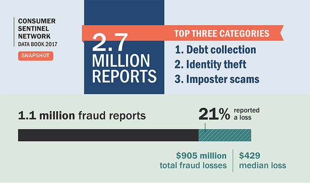 FTC Reports $905 Million Lost by Defrauded Consumers featured image